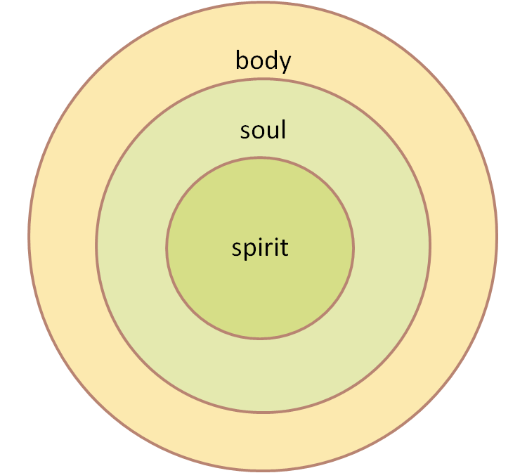 spirit-soul-body diagram